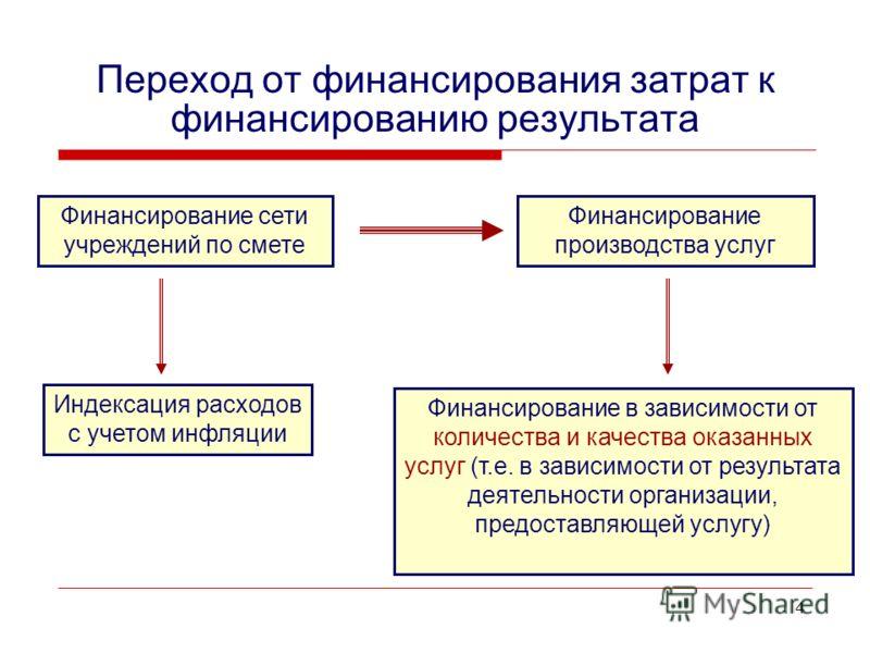 4 Переход от финансирования затрат к финансированию результата Финансирование сети учреждений по смете Финансирование производства услуг Индексация расходов с учетом инфляции Финансирование в зависимости от количества и качества оказанных услуг (т.е.