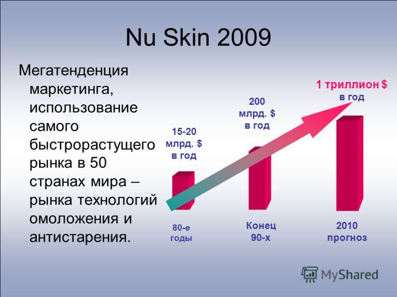 Nu Skin 2009 Мегатенденция маркетинга, использование самого быстрорастущего рынка в 50 странах мира – рынка технологий омоложения и антистарения. 15-20 млрд. $ в год 200 млрд. $ в год 1 триллион $ в год 80-е годы Конец 90-х 2010 прогноз
