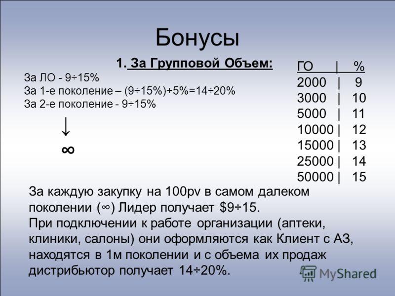 Бонусы 1. За Групповой Объем: За ЛО - 9÷15% За 1-е поколение – (9÷15%)+5%=14÷20% За 2-е поколение - 9÷15% ГО | % 2000 | 9 3000 | 10 5000 | 11 10000 | 12 15000 | 13 25000 | 14 50000 | 15 За каждую закупку на 100pv в самом далеком поколении () Лидер по