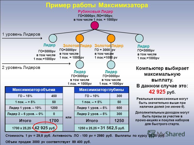 Рубиновый Лидер ГО=3000pv, ЛО=100pv, в том числе 1 пок. = 1000pv Лидер ГО=3000pv в том числе 1 пок.=1000pv Золотой Лидер ГО=3000pv в том числе 1 пок. = 1000 pv Лидер ГО=3000pv в том числе 1 пок.=1000pv Лидер ГО=3000pv в том числе 1 пок. = 1000pvЛидер