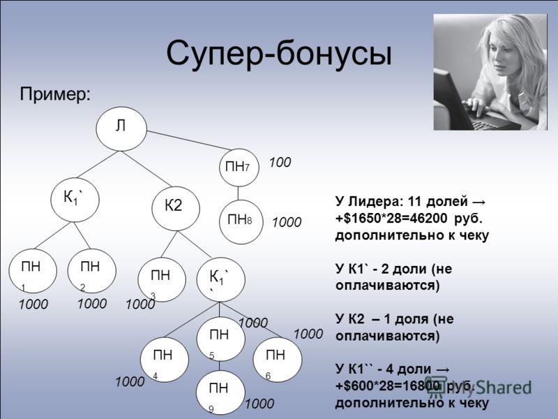 Супер-бонусы Пример: У Лидера: 11 долей +$1650*28=46200 руб. дополнительно к чеку У К1` - 2 доли (не оплачиваются) У К2 – 1 доля (не оплачиваются) У К1`` - 4 доли +$600*28=16800 руб. дополнительно к чеку Л ПН 1 ПН 2 ПН 3 К1``К1`` К2 ПН 4 ПН 5 ПН 6 К1