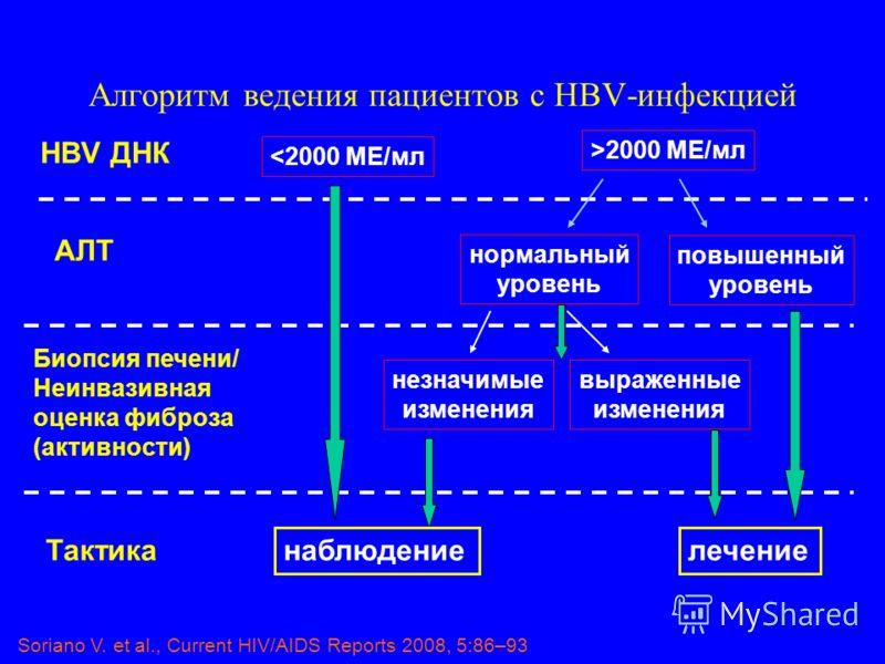 Алгоритм ведения пациентов с HBV-инфекцией HBV ДНК 2000 МЕ/мл АЛТ нормальный уровень повышенный уровень Биопсия печени/ Неинвазивная оценка фиброза (активности) незначимые изменения выраженные изменения Тактика наблюдениелечение Soriano V. et al., Cu