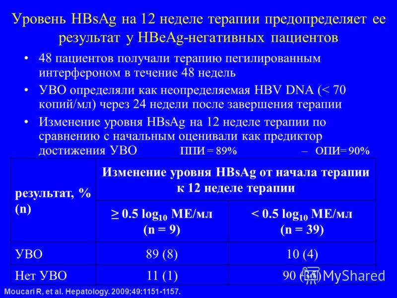 Уровень HBsAg на 12 неделе терапии предопределяет ее результат у HBeAg-негативных пациентов 48 пациентов получали терапию пегилированным интерфероном в течение 48 недель УВО определяли как неопределяемая HBV DNA (< 70 копий/мл) через 24 недели после