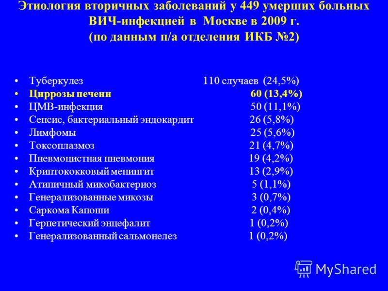 Этиология вторичных заболеваний у 449 умерших больных ВИЧ-инфекцией в Москве в 2009 г. (по данным п/а отделения ИКБ 2) Туберкулез 110 случаев (24,5%) Циррозы печени 60 (13,4%) ЦМВ-инфекция 50 (11,1%) Сепсис, бактериальный эндокардит 26 (5,8%) Лимфомы