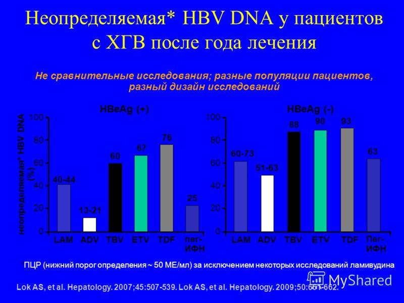 Неопределяемая* HBV DNA у пациентов с ХГВ после года лечения *ПЦР (нижний порог определения ~ 50 МЕ/мл) за исключением некоторых исследований ламивудина Lok AS, et al. Hepatology. 2007;45:507-539. Lok AS, et al. Hepatology. 2009;50:661-662. HBeAg (+)