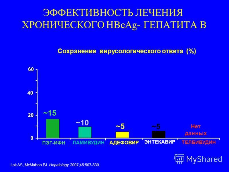 Сохранение вирусологического ответа (%) ~10~10 ~15 0 20 40404040 60606060 ПЭГ-ИФН ЛАМИВУДИНАДЕФОВИР ~5~5 ЭНТЕКАВИР ТЕЛБИВУДИН Lok AS, McMahon BJ. Hepatology. 2007;45:507-539. Нет данных ЭФФЕКТИВНОСТЬ ЛЕЧЕНИЯ ХРОНИЧЕСКОГО HBeAg- ГЕПАТИТА В ~5~5