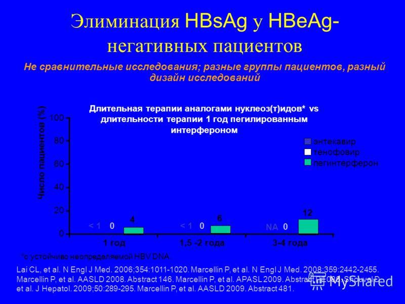 Lai CL, et al. N Engl J Med. 2006;354:1011-1020. Marcellin P, et al. N Engl J Med. 2008;359:2442-2455. Marcellin P, et al. AASLD 2008. Abstract 146. Marcellin P, et al. APASL 2009. Abstract PE086. Shouval D, et al. J Hepatol. 2009;50:289-295. Marcell