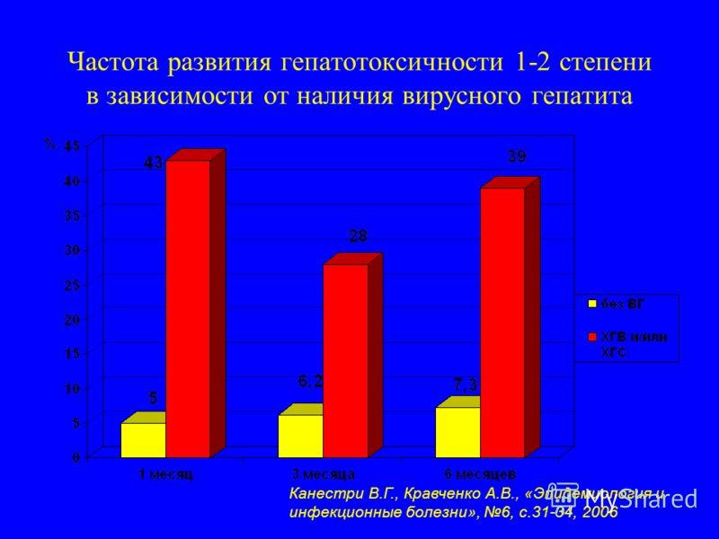 Частота развития гепатотоксичности 1-2 степени в зависимости от наличия вирусного гепатита Канестри В.Г., Кравченко А.В., «Эпидемиология и инфекционные болезни», 6, с.31-34, 2006