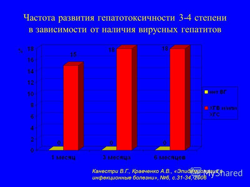 Частота развития гепатотоксичности 3-4 степени в зависимости от наличия вирусных гепатитов Канестри В.Г., Кравченко А.В., «Эпидемиология и инфекционные болезни», 6, с.31-34, 2006