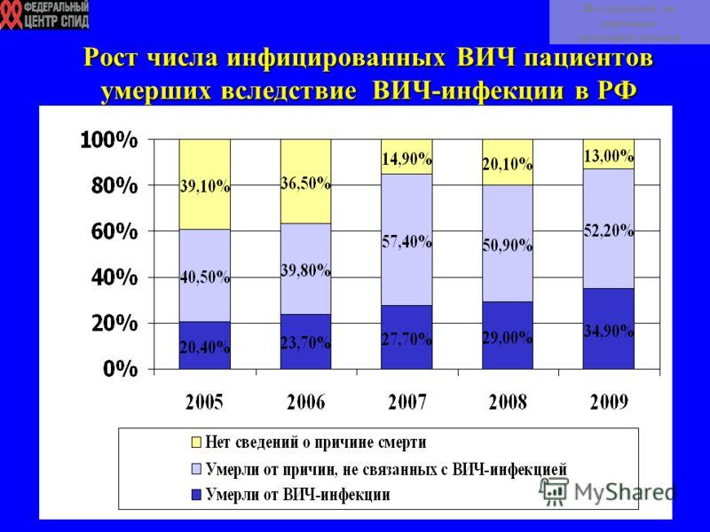 Рост числа инфицированных ВИЧ пациентов умерших вследствие ВИЧ-инфекции в РФ Исследование по причинам летальных исходов