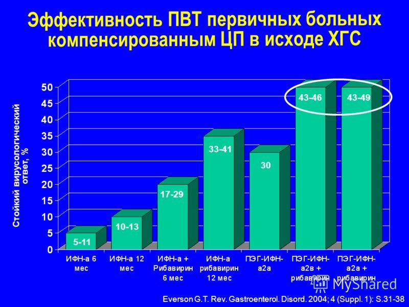 Эффективность ПВТ первичных больных компенсированным ЦП в исходе ХГС Стойкий вирусологический ответ, % Everson G.T. Rev. Gastroenterol. Disord. 2004; 4 (Suppl. 1): S.31-38 5-11 10-13 17-29 33-41 43-46 30 43-49