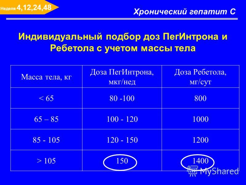 Хронический гепатит С Индивидуальный подбор доз ПегИнтрона и Ребетола с учетом массы тела Масса тела, кг Доза ПегИнтрона, мкг/нед Доза Ребетола, мг/сут < 6580 -100800 65 – 85100 - 1201000 85 - 105120 - 1501200 > 1051501400 Неделя 4,12,24,48