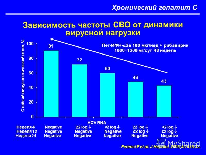 Хронический гепатит С Зависимость частоты СВО от динамики вирусной нагрузки Ferenci P et al. J Hepatol. 2005;43:425-33. HCV RNA Неделя 4 Negative 2 log
