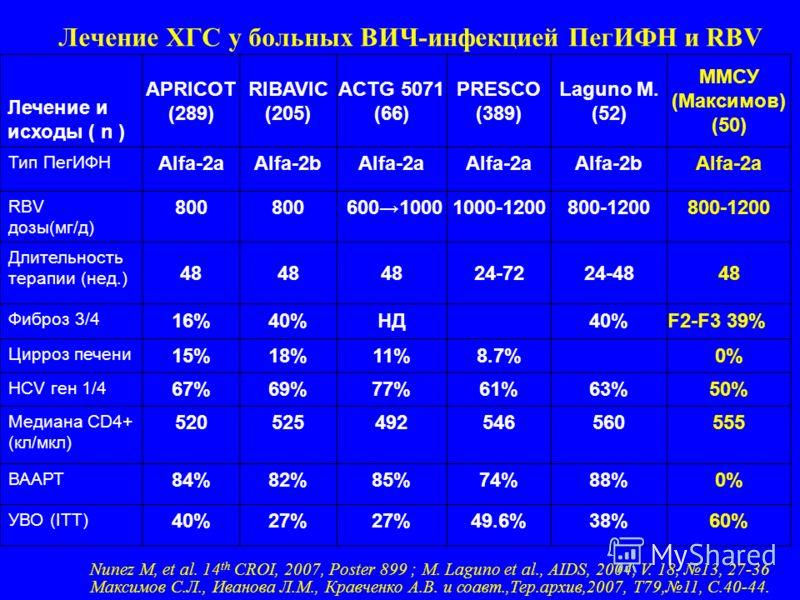 Лечение ХГС у больных ВИЧ-инфекцией ПегИФН и RBV Лечение и исходы ( n ) APRICOT (289) RIBAVIC (205) ACTG 5071 (66) PRESCO (389) Laguno М. (52) ММСУ (Максимов) (50) Тип ПегИФН Alfa-2aAlfa-2bAlfa-2a Alfa-2bAlfa-2a RBV дозы(мг/д) 800 60010001000-1200800