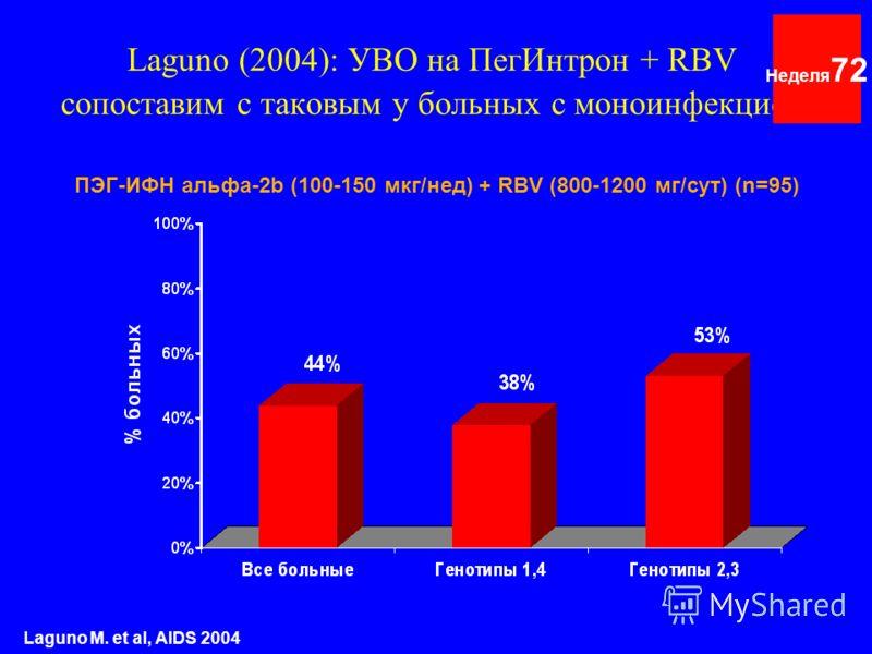 Laguno (2004): УВО на ПегИнтрон + RBV сопоставим с таковым у больных с моноинфекцией Неделя 72 Laguno M. et al, AIDS 2004 ПЭГ-ИФН альфа-2b (100-150 мкг/нед) + RBV (800-1200 мг/сут) (n=95)