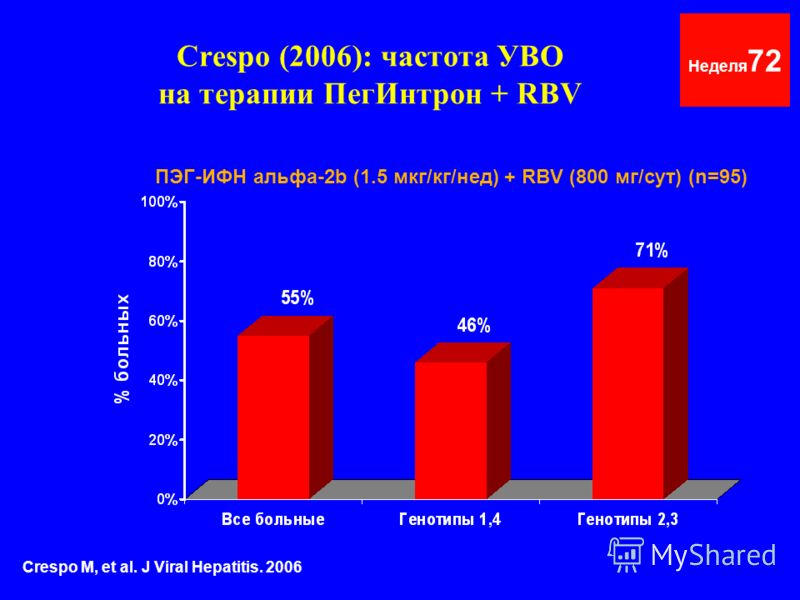 Crespo (2006): частота УВО на терапии ПегИнтрон + RBV Неделя 72 ПЭГ-ИФН альфа-2b (1.5 мкг/кг/нед) + RBV (800 мг/сут) (n=95) Crespo M, et al. J Viral Hepatitis. 2006