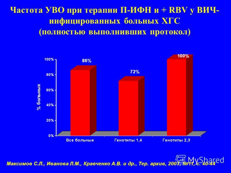 Частота УВО при терапии П-ИФН и + RBV у ВИЧ- инфицированных больных ХГС (полностью выполнивших протокол) Максимов С.Л., Иванова Л.М., Кравченко А.В. и др., Тер. архив, 2007, 11, с. 40-44
