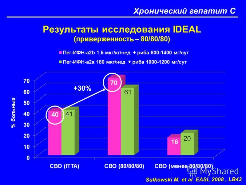 Хронический гепатит С Результаты исследования IDEAL (приверженность – 80/80/80) Sulkowski M. et al EASL 2008, LB43 % больных +30%