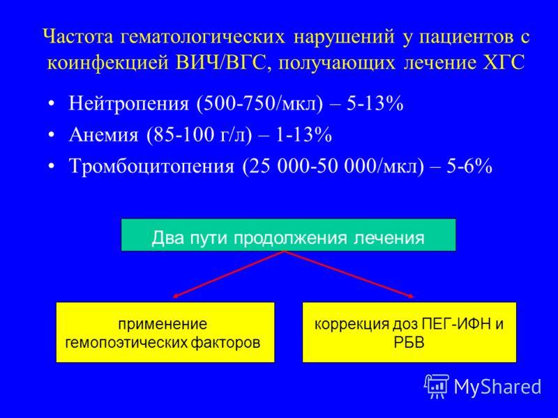 Частота гематологических нарушений у пациентов с коинфекцией ВИЧ/ВГС, получающих лечение ХГС Нейтропения (500-750/мкл) – 5-13% Анемия (85-100 г/л) – 1-13% Тромбоцитопения (25 000-50 000/мкл) – 5-6% Два пути продолжения лечения применение гемопоэтичес
