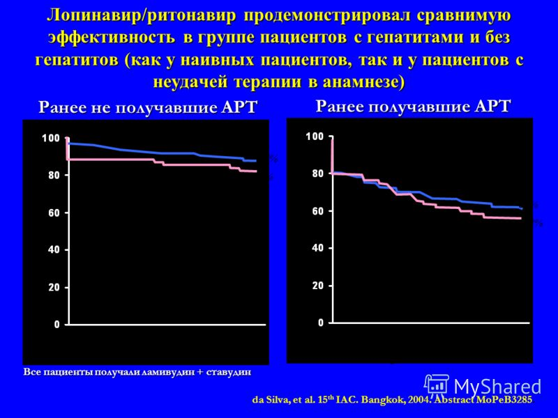 Лопинавир/ритонавир продемонстрировал сравнимую эффективность в группе пациентов с гепатитами и без гепатитов (как у наивных пациентов, так и у пациентов с неудачей терапии в анамнезе) Все пациенты получали ламивудин + ставудин 0 8 16 24 32 40 48 РНК