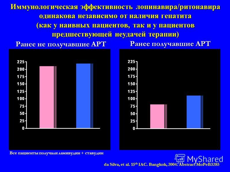 Иммунологическая эффективность лопинавира/ритонавира одинакова независимо от наличия гепатита (как у наивных пациентов, так и у пациентов предшествующей неудачей терапии) Все пациенты получали ламивудин + ставудин Ранее не получавшие АРТ da Silva, et