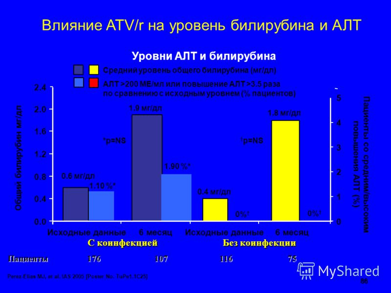 86 Влияние ATV/r на уровень билирубина и АЛТ С коинфекцией С коинфекцией Без коинфекции Пациенты176 107 107 116 11675 Уровни АЛТ и билирубина Perez-Elias MJ, et al. IAS 2005 [Poster No. TuPe1.1C25] АЛТ >200 МЕ/мл или повышение AЛT >3.5 раза по сравне