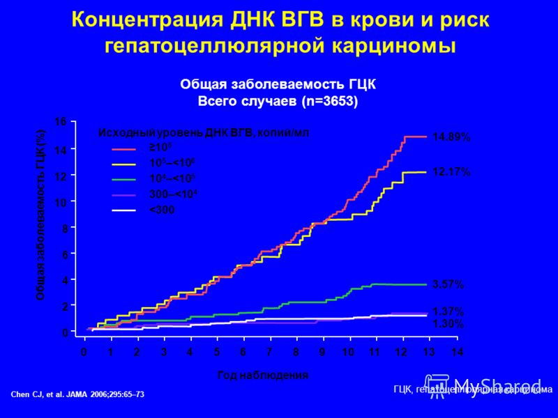 Концентрация ДНК ВГВ в крови и риск гепатоцеллюлярной карциномы Год наблюдения Общая заболеваемость ГЦК Всего случаев (n=3653) Chen CJ, et al. JAMA 2006;295:65–73 ГЦК, гепатоцеллюлярная карцинома 14 10 6 4 2 0 0123456789 111213 Общая заболеваемость Г