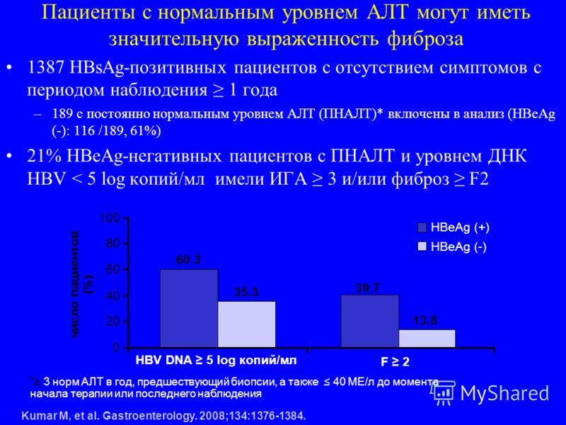 1387 HBsAg-позитивных пациентов с отсутствием симптомов с периодом наблюдения 1 года –189 с постоянно нормальным уровнем АЛТ (ПНАЛТ)* включены в анализ (HBeAg (-): 116 /189, 61%) 21% HBeAg-негативных пациентов с ПНАЛТ и уровнем ДНК HBV < 5 log копий/