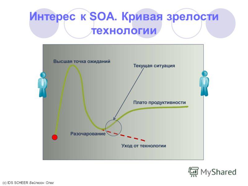 Интерес к SOA. Кривая зрелости технологии (c) IDS SCHEER Бейлезон Олег