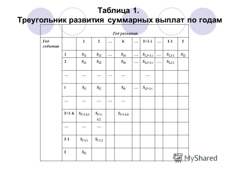 Таблица 1. Треугольник развития суммарных выплат по годам Год развития Год события 12…k…I+1-i…I-1I 1S 11 S 12 …S1kS1k …S 1,I+1-i …S 1,I-1 S1IS1I 2S 21 S 22 S2kS2k …S 2,I+1-i …S 2,I-1 ……………… iSi1Si1 Si2Si2 S ik …S i,I+1-i …………… I+1-kS I+1-k,1 S I+1- k