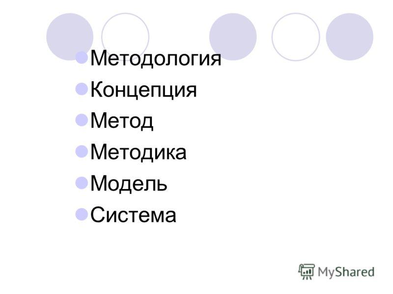 Методология Концепция Метод Методика Модель Система