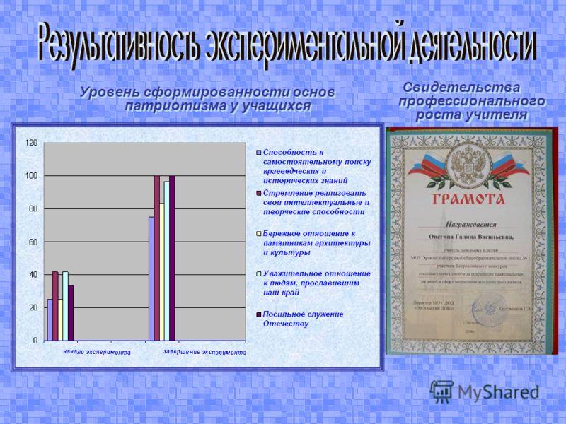 Уровень сформированности основ патриотизма у учащихся Свидетельства профессионального роста учителя