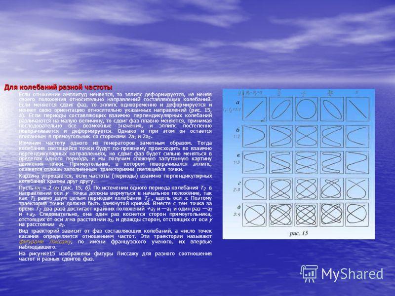 Для колебаний разной частоты Если отношение амплитуд меняется, то эллипс деформируется, не меняя своего положения относительно направлений составляющих колебаний. Если меняется сдвиг фаз, то эллипс одновременно и деформируется и меняет свою ориентаци