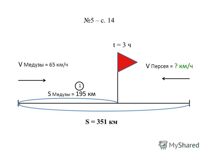 S = 351 км 5 – с. 14 V Медузы = 65 км/ч V Персея = ? км/ч t = 3 ч S Медузы = 195 км 1