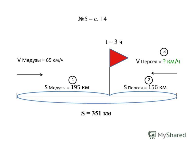 S = 351 км 5 – с. 14 V Медузы = 65 км/ч V Персея = ? км/ч t = 3 ч S Медузы = 195 км 1 S Персея = 156 км 2 3