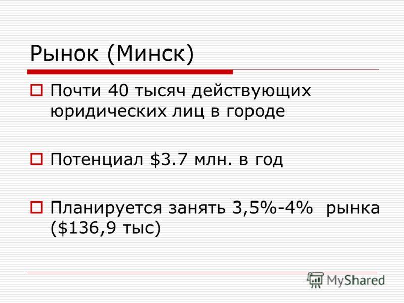 Рынок (Минск) Почти 40 тысяч действующих юридических лиц в городе Потенциал $3.7 млн. в год Планируется занять 3,5%-4% рынка ($136,9 тыс)