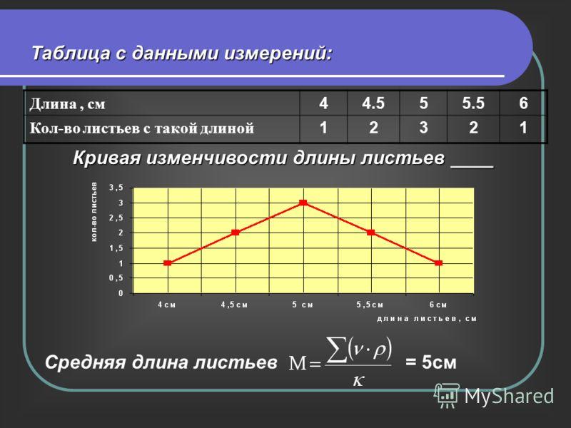 Длина, см 44.555.56 Кол-во листьев с такой длиной 12321 Кривая изменчивости длины листьев ____ Таблица с данными измерений: Средняя длина листьев= 5см