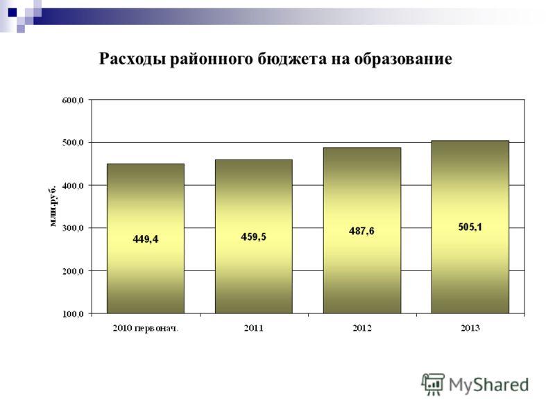 Расходы районного бюджета на образование