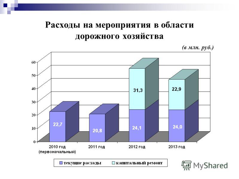 Расходы на мероприятия в области дорожного хозяйства (в млн. руб.)