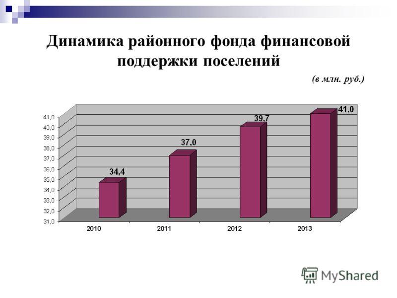 Динамика районного фонда финансовой поддержки поселений (в млн. руб.)