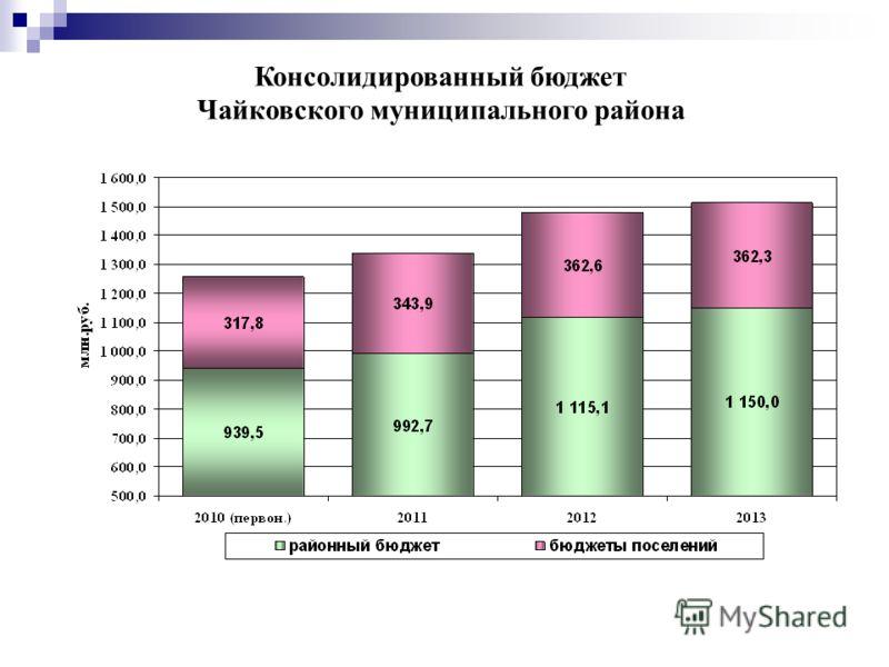 Консолидированный бюджет Чайковского муниципального района