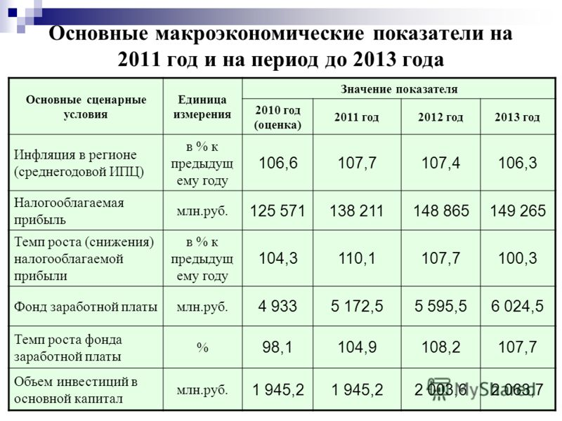 Основные макроэкономические показатели на 2011 год и на период до 2013 года Основные сценарные условия Единица измерения Значение показателя 2010 год (оценка) 2011 год2012 год2013 год Инфляция в регионе (среднегодовой ИПЦ) в % к предыдущ ему году 106