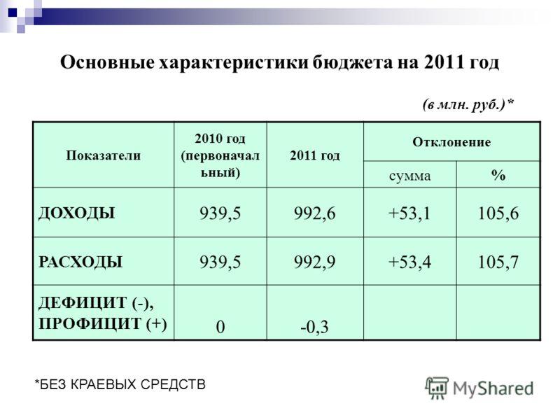 Основные характеристики бюджета на 2011 год Показатели 2010 год (первоначал ьный) 2011 год Отклонение сумма% ДОХОДЫ 939,5992,6+53,1105,6 РАСХОДЫ 939,5992,9+53,4105,7 ДЕФИЦИТ (-), ПРОФИЦИТ (+) 0-0,3 *БЕЗ КРАЕВЫХ СРЕДСТВ (в млн. руб.)*