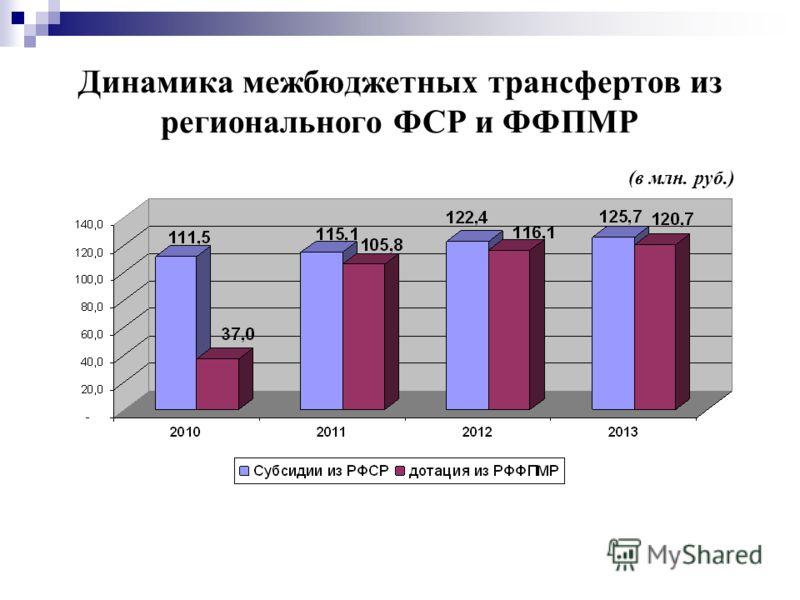 Динамика межбюджетных трансфертов из регионального ФСР и ФФПМР (в млн. руб.)