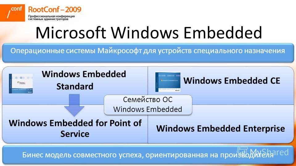 Microsoft Windows Embedded Операционные системы Майкрософт для устройств специального назначения Бинес модель совместного успеха, ориентированная на производителя