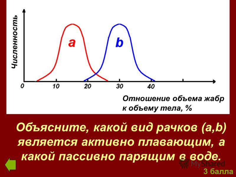 Отношение объема жабр к объему тела, % Численность Объясните, какой вид рачков (a,b) является активно плавающим, а какой пассивно парящим в воде.