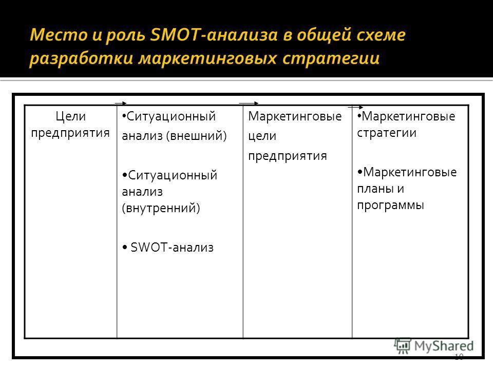 Цели предприятия Ситуационный анализ (внешний) Ситуационный анализ (внутренний) SWOT-анализ Маркетинговые цели предприятия Маркетинговые стратегии Маркетинговые планы и программы 10