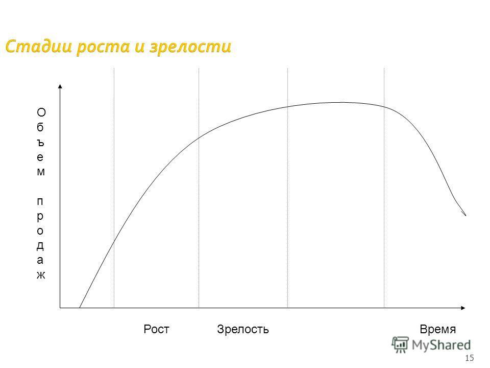 15 Стадии роста и зрелости Рост Зрелость Время Объем продаж Объем продаж