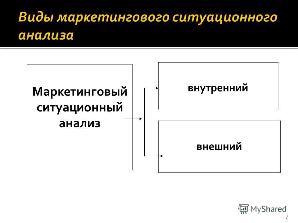 7 Маркетинговый ситуационный анализ внутренний внешний