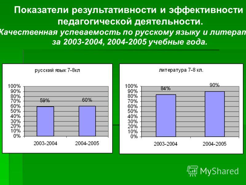 Показатели результативности и эффективности педагогической деятельности. Качественная успеваемость по русскому языку и литературе за 2003-2004, 2004-2005 учебные года.